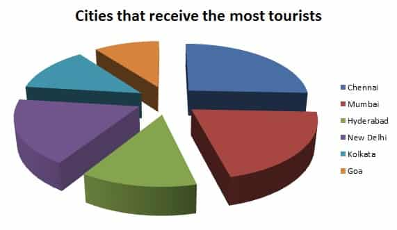 Indian cities that receive most tourists