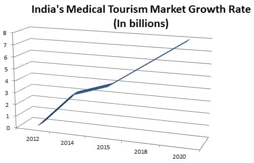 Indias medical tourism growth rate