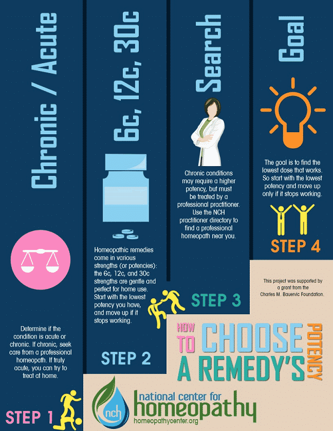 homeopathy infographic-how to choose potency